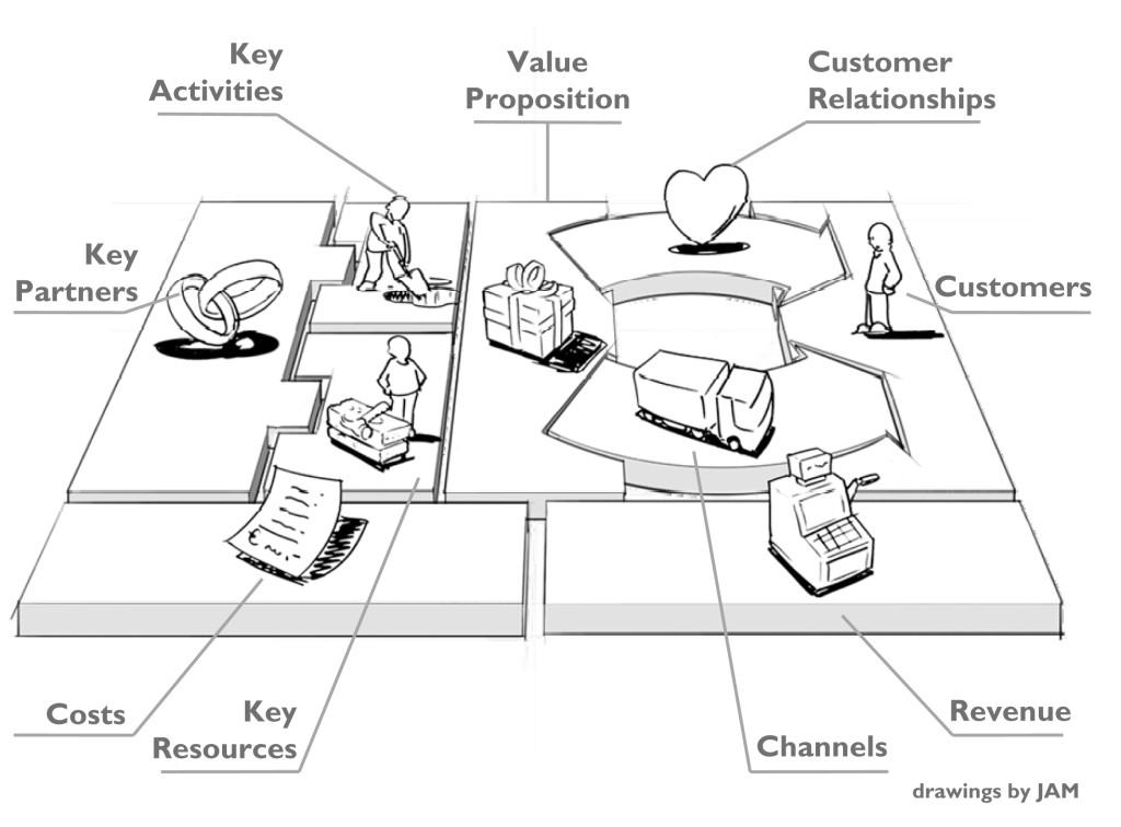 O que é o Canvas de Modelo de Negócio?